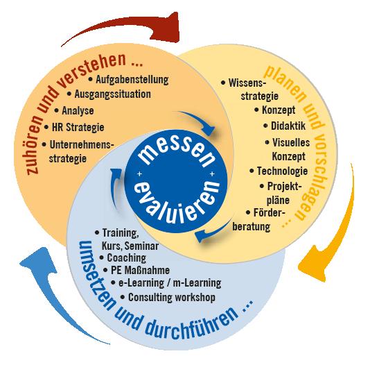 Unser Consulting-Ansatz ist individuell und flexibel in jeder Phase der Personal- und Bildungsarbeit einsetzbar: in der Analyse, Strategie oder Umsetzung.